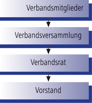 Organisationsstruktur des Ruhrverbands